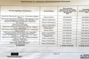 Με απόφαση του Περιφερειάρχη Θεόδωρου Καρυπίδη, εντάσσονται στο ΠΑΑ, έργα αγροτικής οδοποιίας προϋπολογισμού 1,838 εκ. ευρώ