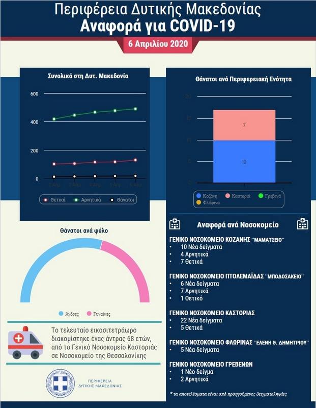 Πανδημία Covid 19: Ημερήσια αναφορά (6-4-2020) ΠΔΜ