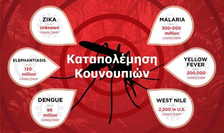 Πρόγραμμα κίνησης συνεργείων 27/07/2020-01/08/2020 για το Έργο Καταπολέμησης Κουνουπιών Περιφέρειας Δυτικής Μακεδονίας 2020-2022