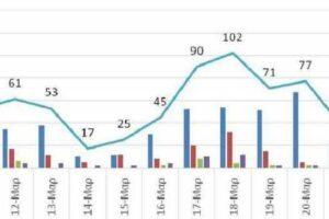 Ο αριθμός των ενεργών κρουσμάτων της Περιφέρειας Δυτικής Μακεδονίας ανά Περιφερειακή Ενότητα, από τις 10-3-2021 έως 23-3-2021
