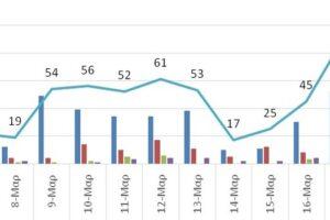 Ο αριθμός των ενεργών κρουσμάτων της Περιφέρειας Δυτικής Μακεδονίας ανά Περιφερειακή Ενότητα, από τις 6-3-2021 έως 19-3-2021