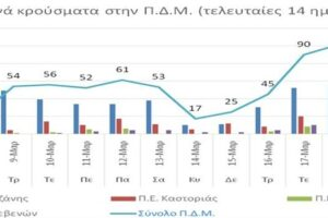 Ο αριθμός των ενεργών κρουσμάτων της Περιφέρειας Δυτικής Μακεδονίας ανά Περιφερειακή Ενότητα, από τις 7-3-2021 έως 20-3-2021