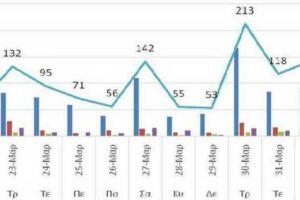 Ο αριθμός των ενεργών κρουσμάτων της Περιφέρειας Δυτικής Μακεδονίας ανά Περιφερειακή Ενότητα, από τις 21-3-2021 έως 3-4-2021