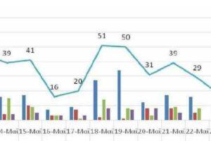 Ο αριθμός των ενεργών κρουσμάτων της Περιφέρειας Δυτικής Μακεδονίας ανά Περιφερειακή Ενότητα, από τις 12-5-2021 έως 25-5-2021