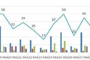 Ο αριθμός των ενεργών κρουσμάτων της Περιφέρειας Δυτικής Μακεδονίας ανά Περιφερειακή Ενότητα, από τις 17-5-2021 έως 30-5-2021