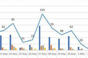 Ο αριθμός των ενεργών κρουσμάτων της Περιφέρειας Δυτικής Μακεδονίας ανά Περιφερειακή Ενότητα, από τις 21-4-2021 έως 4-5-2021