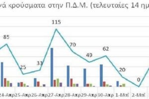 Ο αριθμός των ενεργών κρουσμάτων της Περιφέρειας Δυτικής Μακεδονίας ανά Περιφερειακή Ενότητα, από τις 22-4-2021 έως 5-5-2021