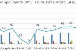 Ο αριθμός των ενεργών κρουσμάτων της Περιφέρειας Δυτικής Μακεδονίας ανά Περιφερειακή Ενότητα, από τις 26-4-2021 έως 9-5-2021