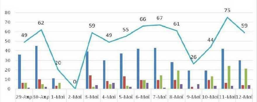 Ο αριθμός των ενεργών κρουσμάτων της Περιφέρειας Δυτικής Μακεδονίας ανά Περιφερειακή Ενότητα, από τις 29-4-2021 έως 12-5-2021