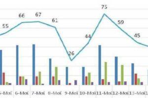 Ο αριθμός των ενεργών κρουσμάτων της Περιφέρειας Δυτικής Μακεδονίας ανά Περιφερειακή Ενότητα, από τις 3-5-2021 έως 16-5-2021