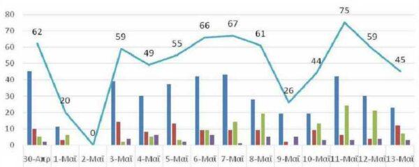 Ο αριθμός των ενεργών κρουσμάτων της Περιφέρειας Δυτικής Μακεδονίας ανά Περιφερειακή Ενότητα, από τις 30-4-2021 έως 13-5-2021