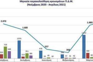 Μηνιαία παρακολούθηση κρουσμάτων στην Περιφέρεια Δυτικής Μακεδονίας από τον Νοέμβριο 2020 έως τον Απρίλιο 2021