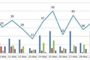 Ο αριθμός των ενεργών κρουσμάτων της Περιφέρειας Δυτικής Μακεδονίας ανά Περιφερειακή Ενότητα, από τις 18-5-2021 έως 31-5-2021