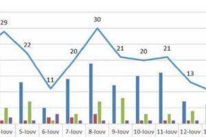 Ο αριθμός των ενεργών κρουσμάτων της Περιφέρειας Δυτικής Μακεδονίας ανά Περιφερειακή Ενότητα, από τις 2-6-2021 έως 15-6-2021