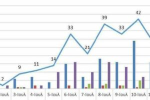 Ο αριθμός των ενεργών κρουσμάτων της Περιφέρειας Δυτικής Μακεδονίας ανά Περιφερειακή Ενότητα, από τις 30-6-2021 έως 13-7-2021