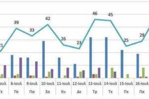 Ο αριθμός των ενεργών κρουσμάτων της Περιφέρειας Δυτικής Μακεδονίας ανά Περιφερειακή Ενότητα, από τις 5-7-2021 έως 19-7-2021
