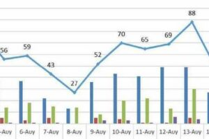 Ο αριθμός των ενεργών κρουσμάτων της Περιφέρειας Δυτικής Μακεδονίας ανά Περιφερειακή Ενότητα, από τις 3-8-2021 έως 16-8-2021