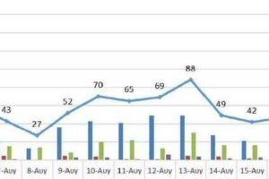 Ο αριθμός των ενεργών κρουσμάτων της Περιφέρειας Δυτικής Μακεδονίας ανά Περιφερειακή Ενότητα, από τις 5-8-2021 έως 18-8-2021