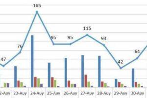 Ο αριθμός των ενεργών κρουσμάτων της Περιφέρειας Δυτικής Μακεδονίας ανά Περιφερειακή Ενότητα, από τις 20-8-2021 έως 2-9-2021