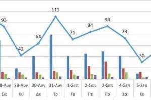 Ο αριθμός των ενεργών κρουσμάτων της Περιφέρειας Δυτικής Μακεδονίας ανά Περιφερειακή Ενότητα, από τις 26-8-2021 έως 8-9-2021